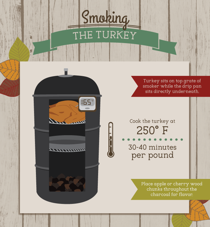 Grill a turkey this Thanksgiving, Christmas - or any other holiday - with this blog post and infographic by Fix.com. Smoking a turkey, as seen in this graphic, is just one of the many options. Re-run by Outdoor Homescapes of Houston with permission from Fix.com. More Houston grilling blog posts at www.outdoorhomescapes.com/blog