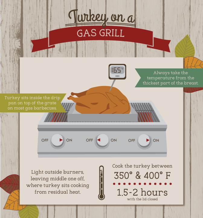 Grill a Turkey this Thanksgiving, Christmas - or any other holiday - with this blog post and infographic by Fix.com. Grilling turkey on a gas grill is just one option. Post re-run by Outdoor Homescapes with permission of Fix.com. More outdoor living and grilling blog posts at www.outdoorhomescapes.com/blog